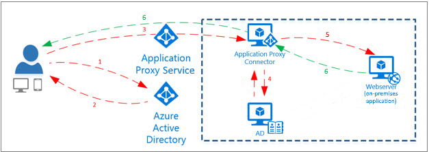 Publishing WEBCON BPS in Office 365 using Azure AD Application Proxy